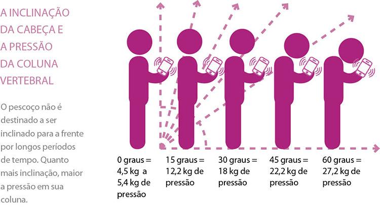 fabiola-mota-fisioterapia-smartphone-causa-doenca-coluna-desenho-site